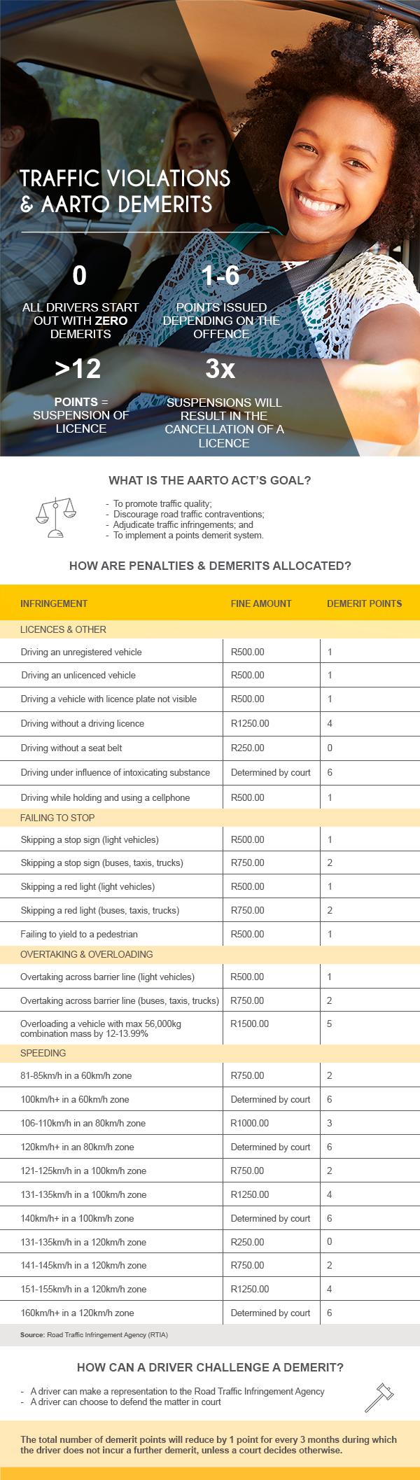 aarto-traffic-violations